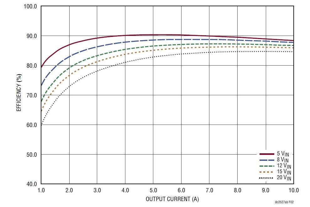power supply efficiency curve example