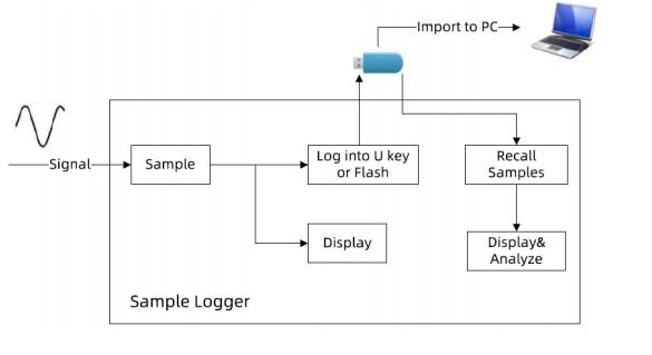 Datalogger flow chart